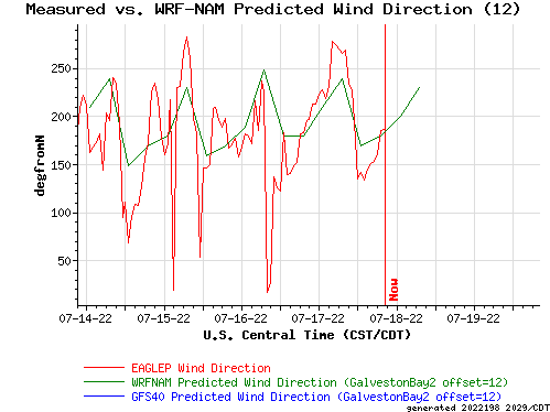 Measured vs. WRF-NAM Predicted Wind Direction (12)