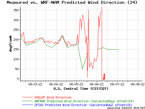 Measured vs. WRF-NAM Predicted Wind Direction (24)