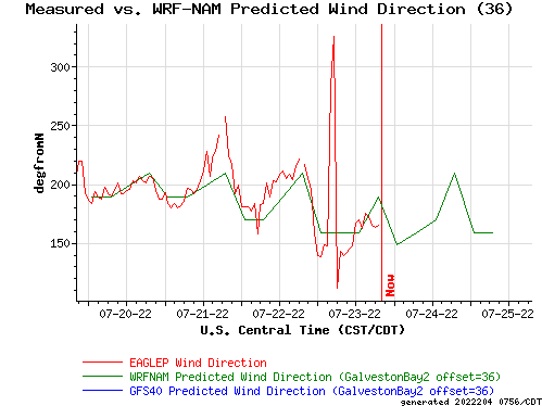 Measured vs. WRF-NAM Predicted Wind Direction (36)