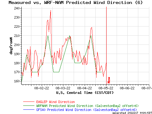 Measured vs. WRF-NAM Predicted Wind Direction (6)