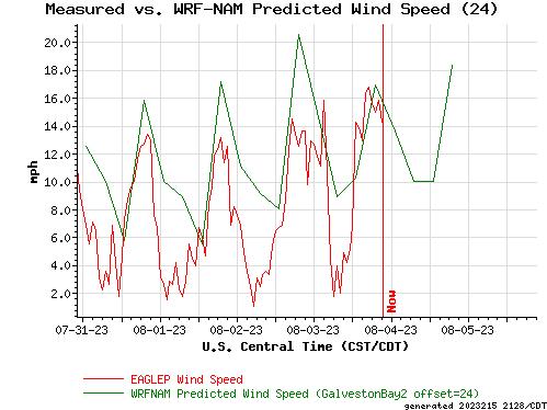 Measured vs. WRF-NAM Predicted Wind Speed (24)