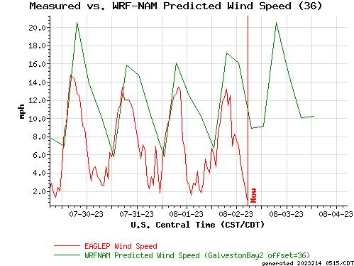 Measured vs. WRF-NAM Predicted Wind Speed (36)