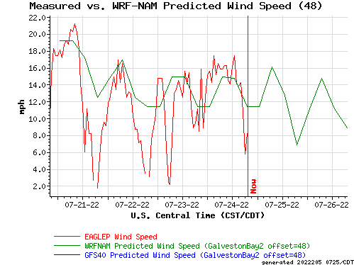 Measured vs. WRF-NAM Predicted Wind Speed (48)