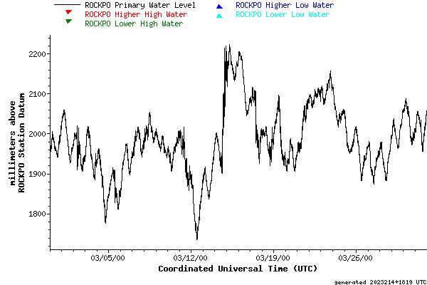 Month graph