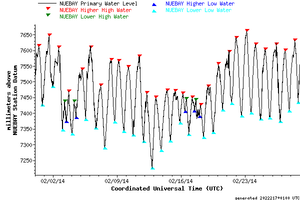 Month graph